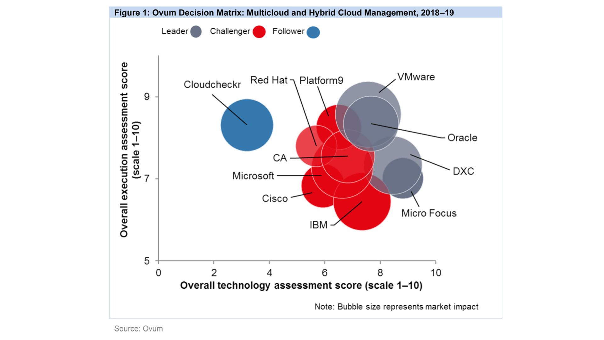 Ovum Decision Matrix: Multicloud and Hybrid Cloud Management