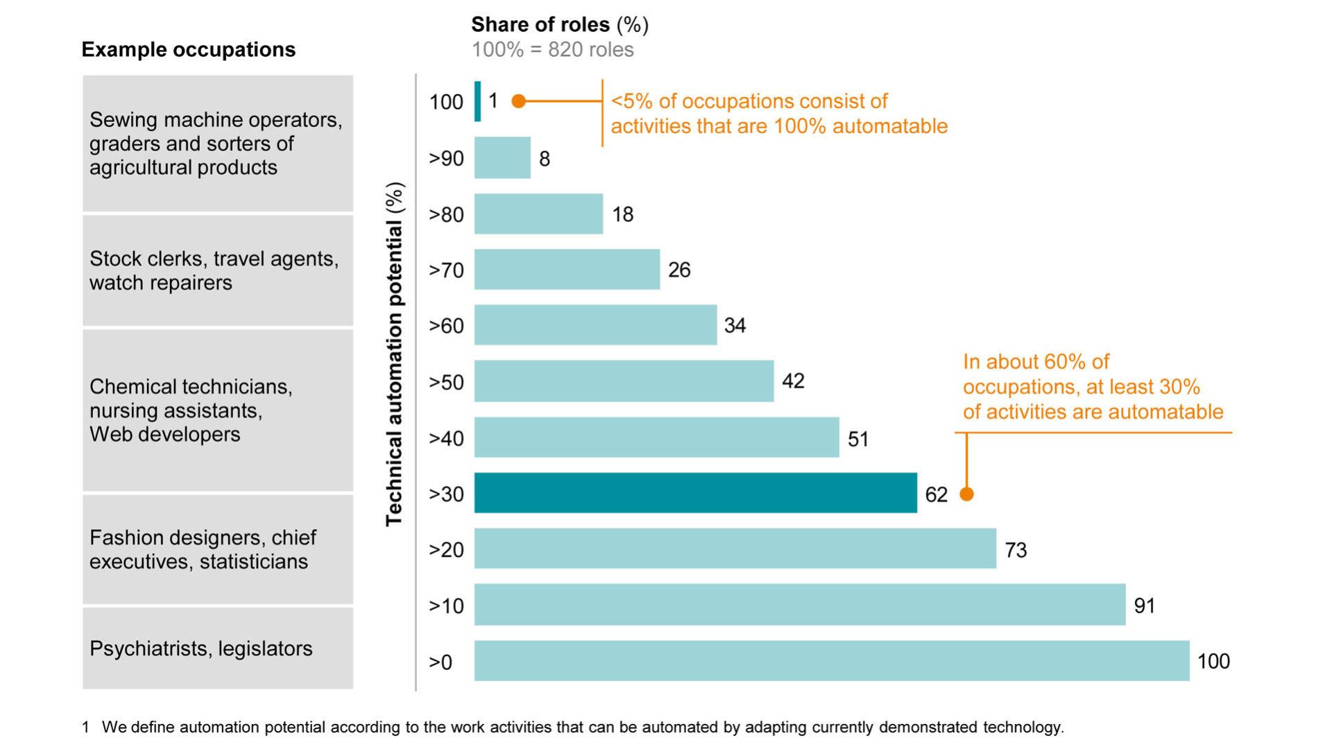 Grafico: Le attività che possono essere automatizzate