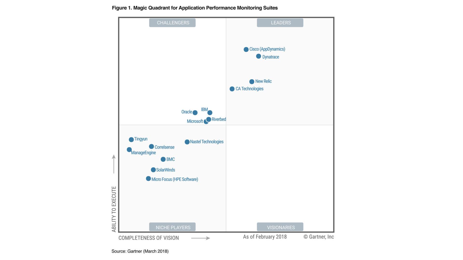 Grafico del Magic Quadrant for Applications Performance Monitoring