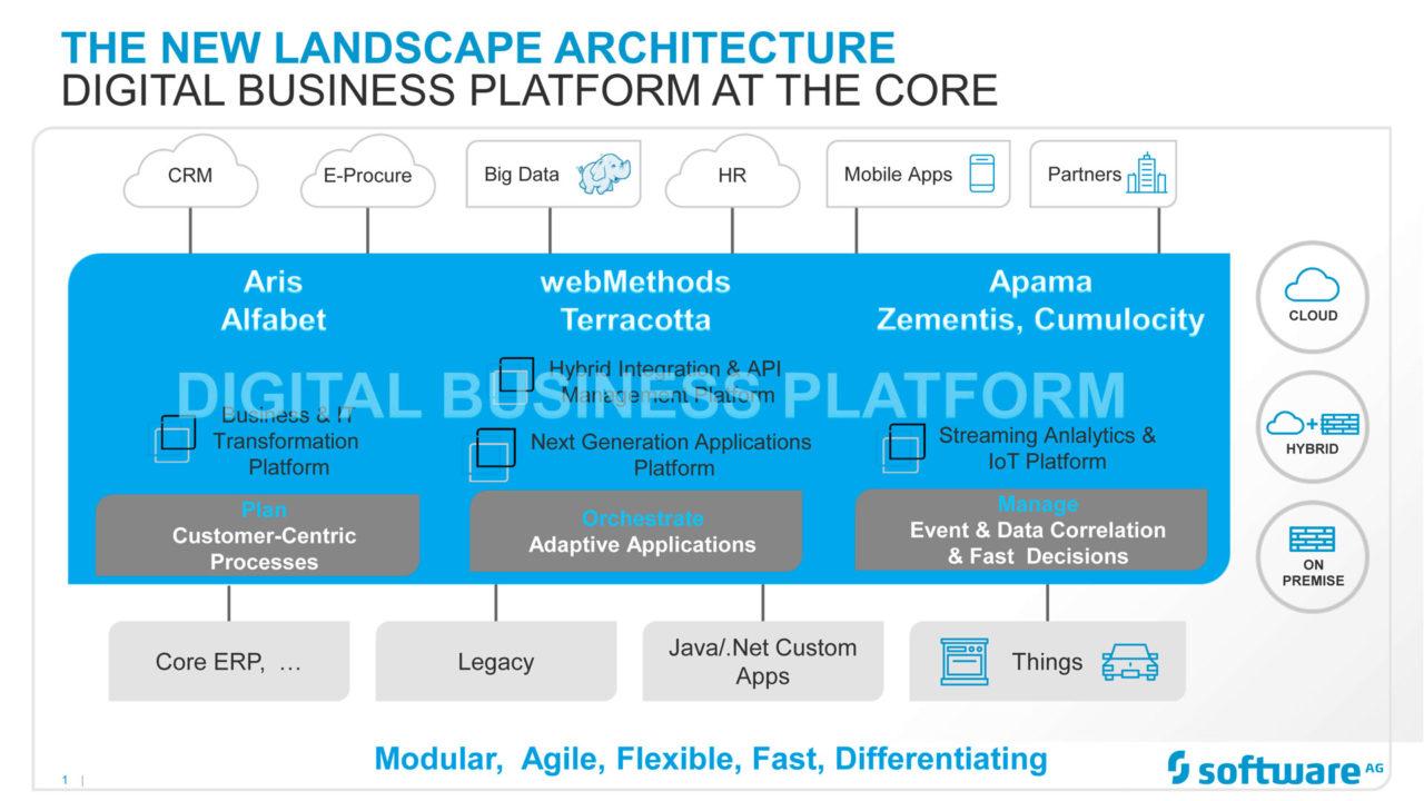 Schema della DBP di Software AG