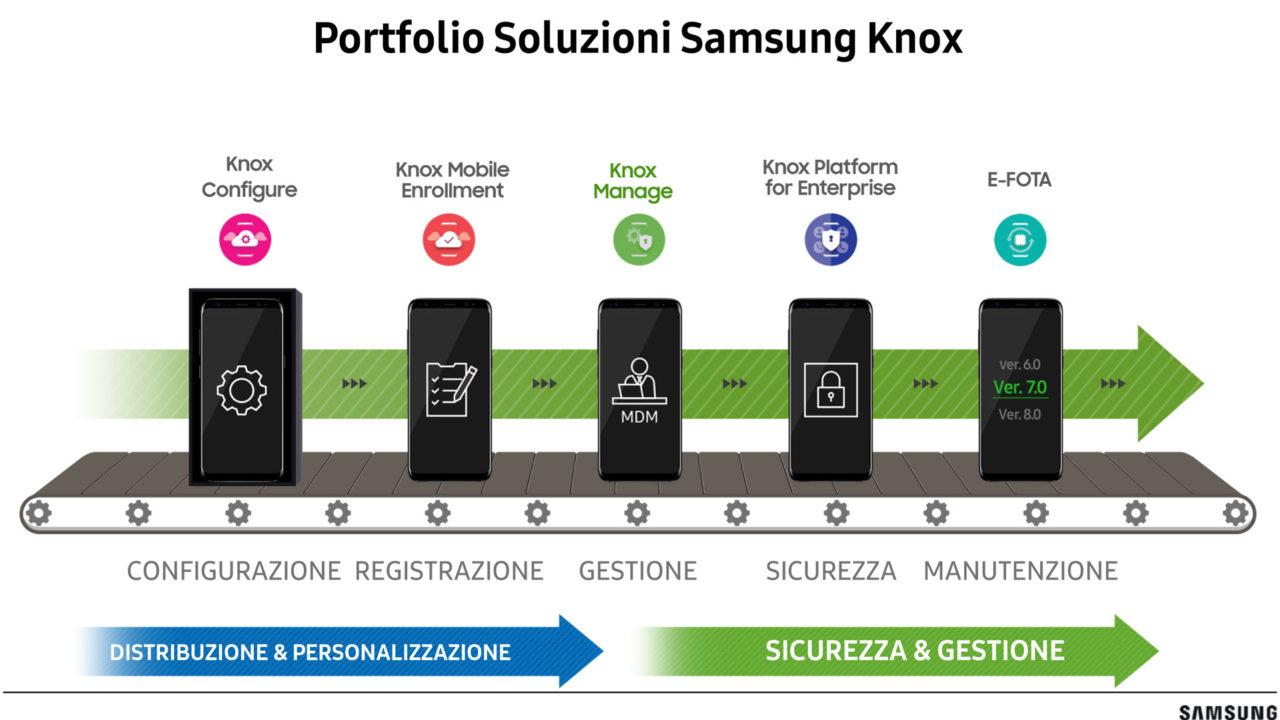 Grafico con le soluzioni Samsung Knox