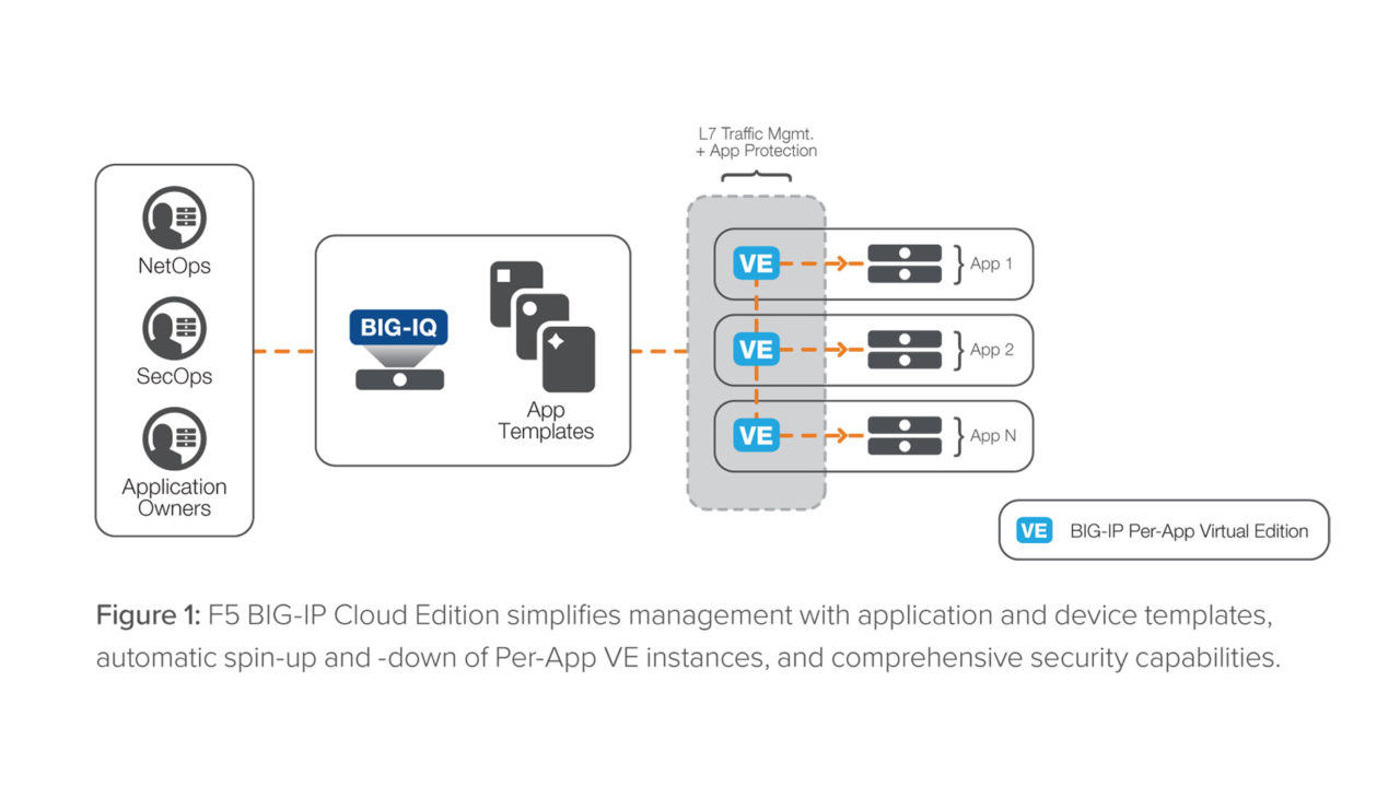 Schema del funzionamento di BIG-IP Cloud Edition