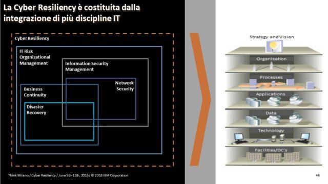 Schema: La Cyber Resiliency è costituita dalla integrazione di più discipline IT