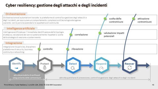 Schema: Cyber Resiliency: gestione degli attacchi e degli incidenti