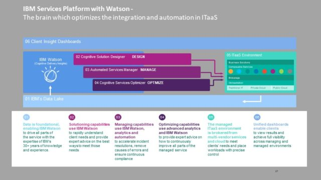 """IBM Services Platform with Watson, il """"cervello"""" con il quale si ottimizza l'integrazione e l'automazione nell'IT as a Service"""