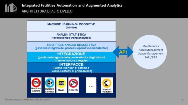 grafico che descrive l'Architettura dell'Integrated Facilities Automation and Augmented Analytics di IBM