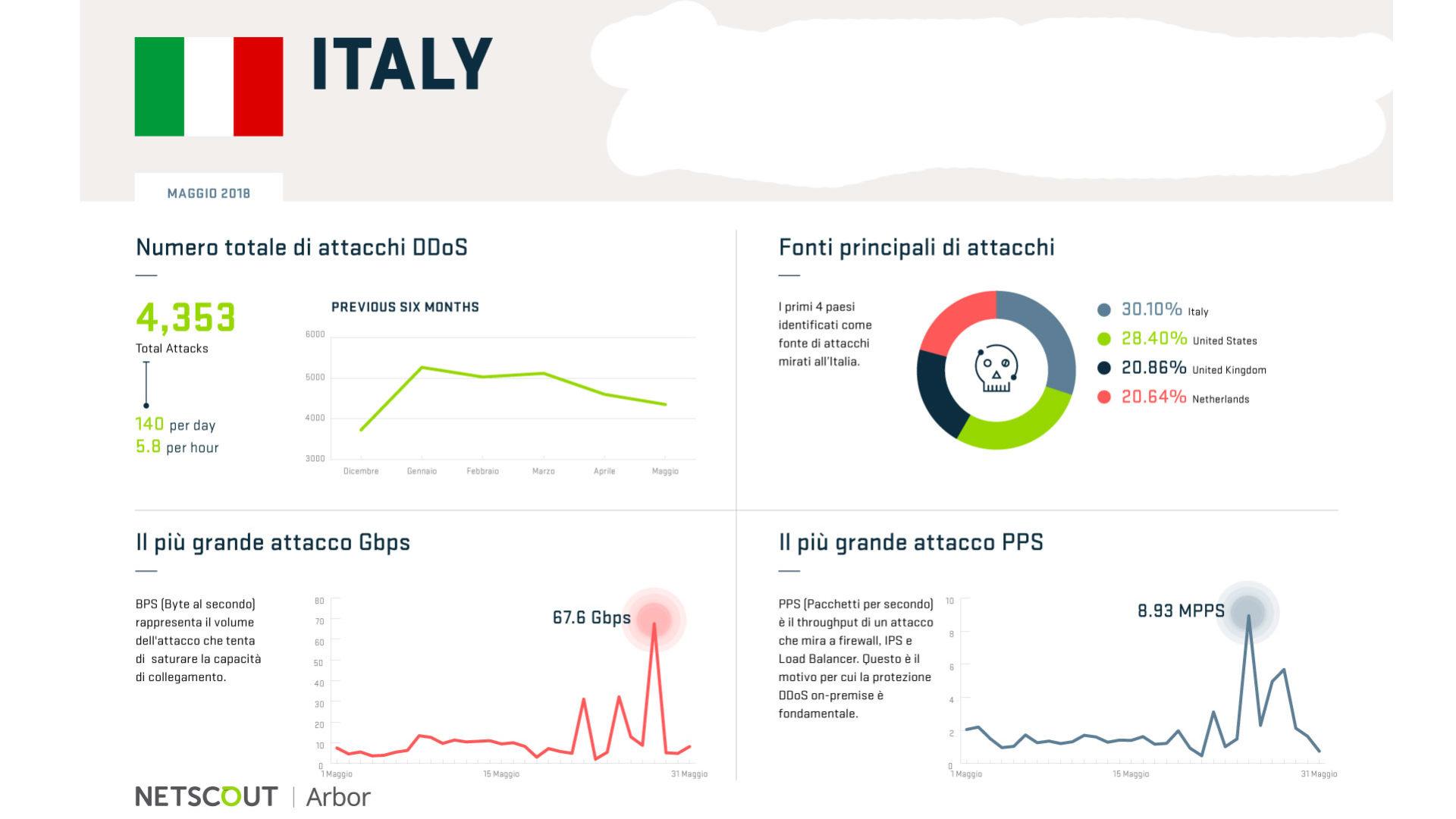 Infografica gli attacchi in Italia nel mese di maggio 2018