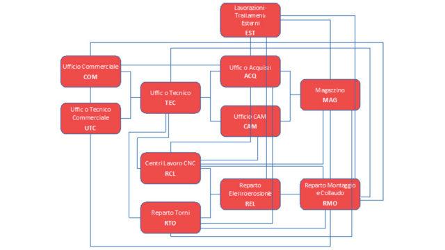 meccanica pi.erre definizione del piano di lavoro e definizione del budget