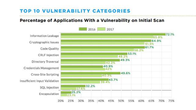 Grafico che descrive Le principali categorie di vulnerabilità nel 2016 e nel 2017