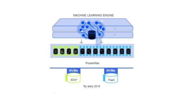Schema di funzionamento di DellEMC PowerMax