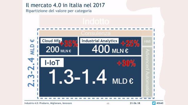 Grafico sul mercato dell'Industria 4.0 in Italia