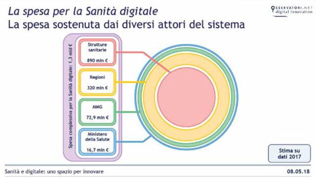 grafico che illustra la spesa per la sanità digitale