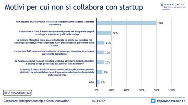 grafico che mostra le motivazioni per non collaborare con startup