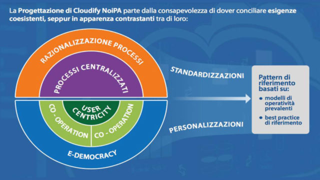 Executive Summary Cloudify NoiPA HL Design 7