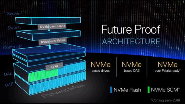 Schema di funzionamento di DellEMC Power Max