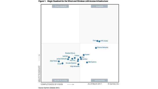 Figura 1 - Gartner Magic Quadrant for Wired and Wireless LAN Access Infrastructure