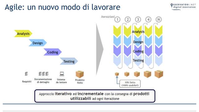 grafico che confronta waterfall e agile