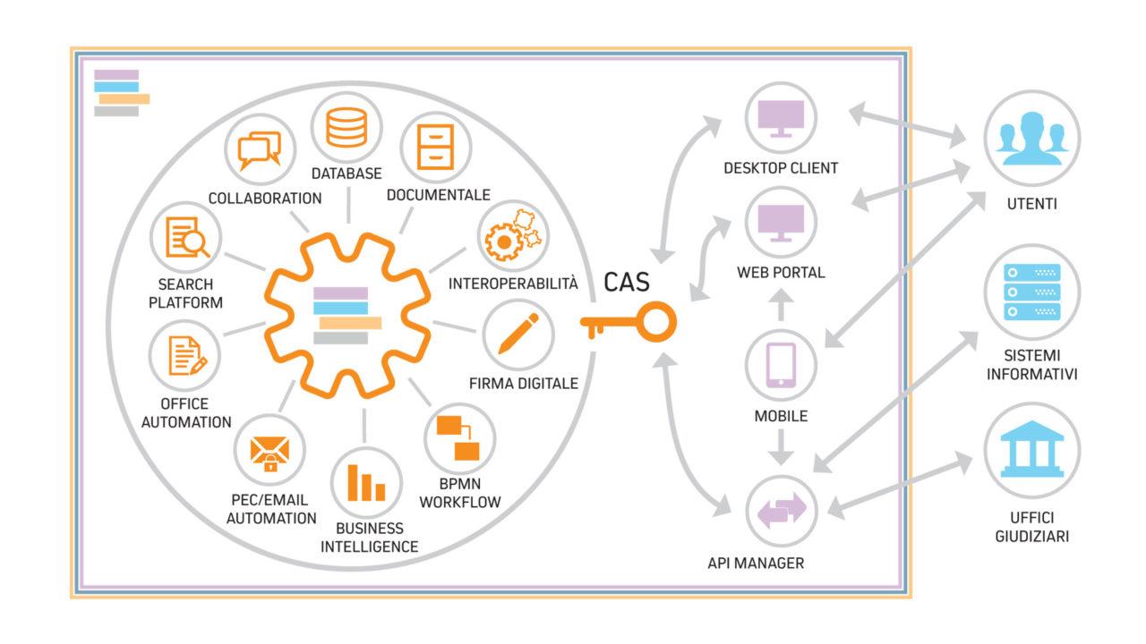 Grafico che spiega il progetto Giustizia Metropolitana di Net Service per Bologna
