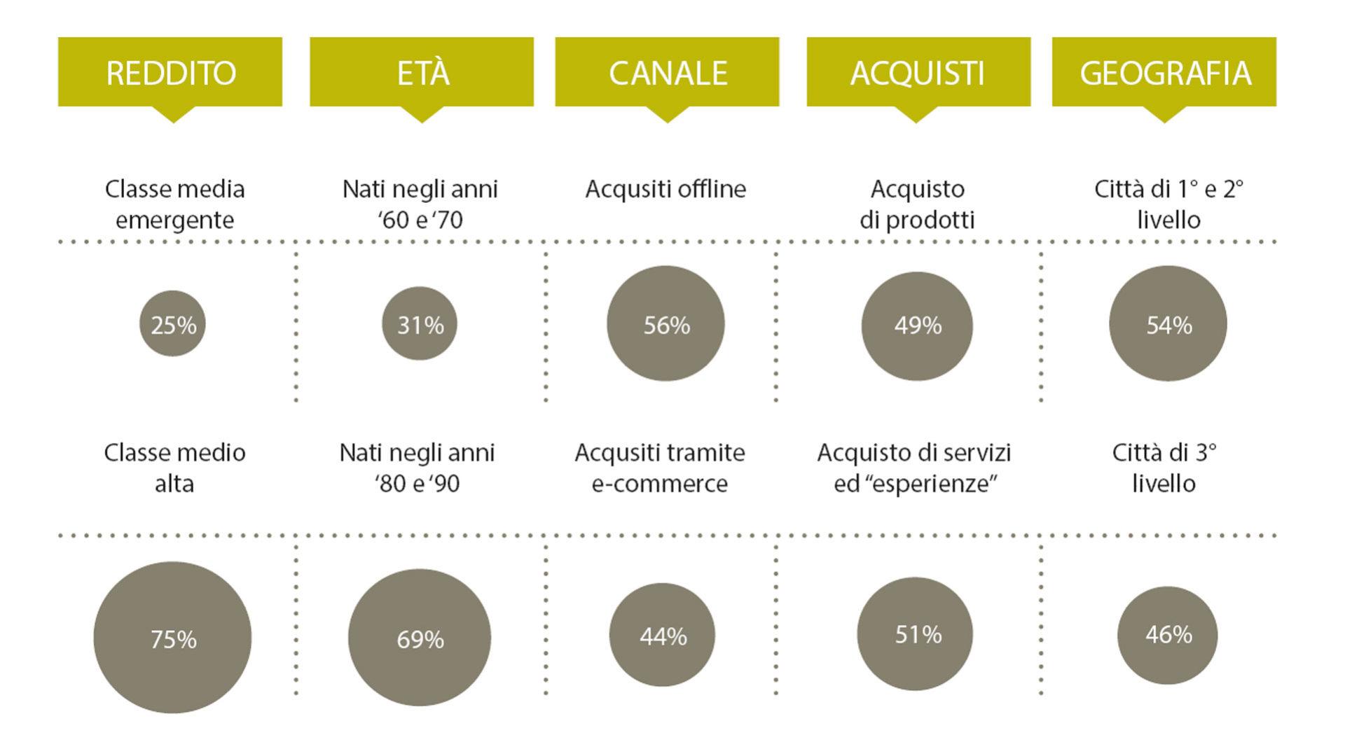 grafico che illustra i fattori di crescita dei consumi in cina