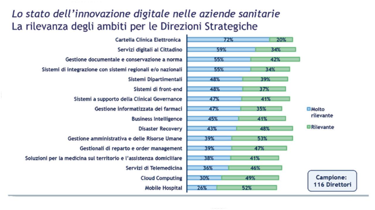 Grafico: La rilevanza degli ambiti di innovazione per le direzioni strategiche