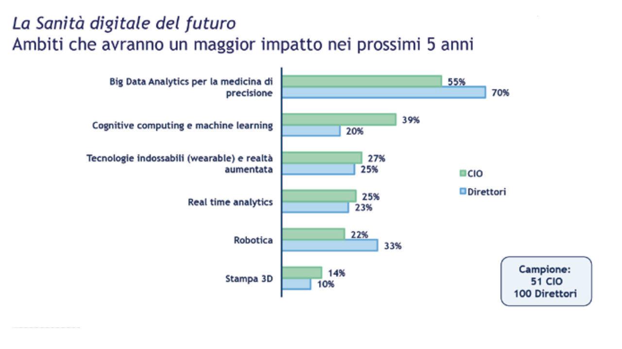 Grafico: Ambiti che avranno maggiore impatto nella sanità nei prossimi 5 anni