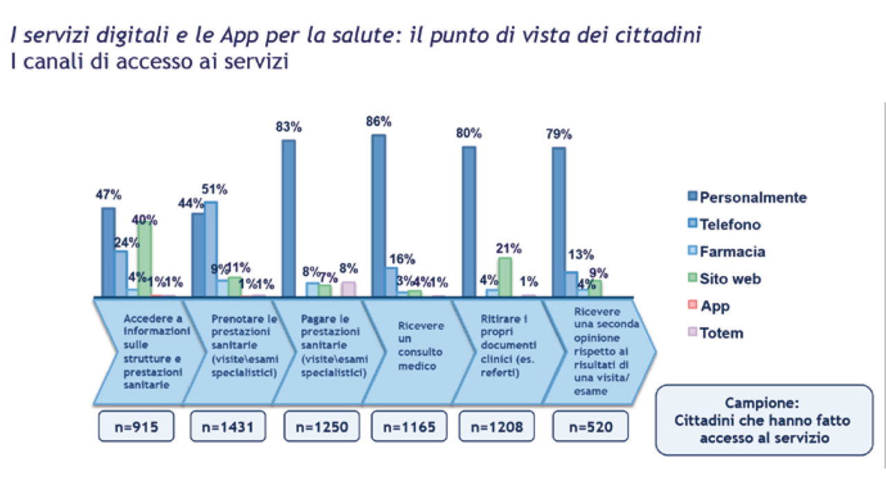 Grafico: I canali di accesso ai servizi sanitari preferiti dai cittadini