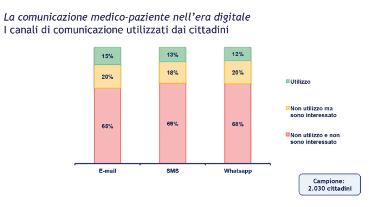 Grafico: I canali di comunicazione utilizzati dai cittadini