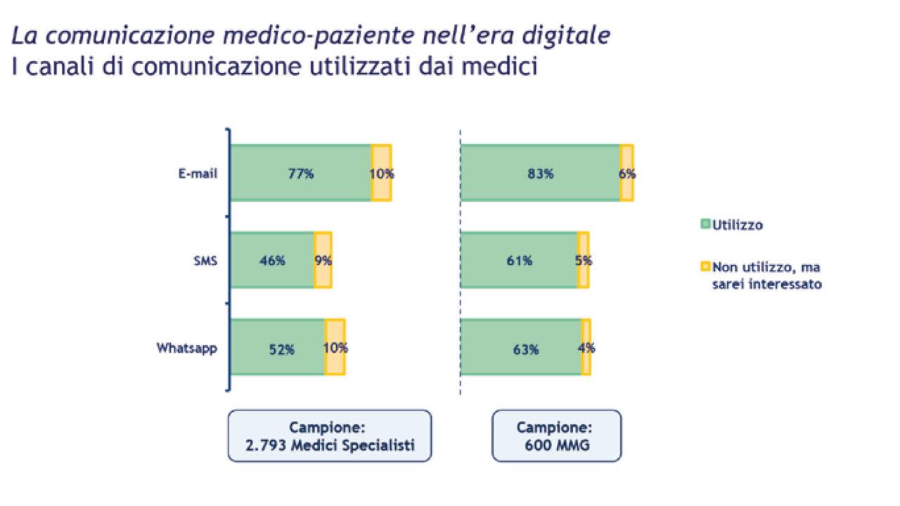 Grafico: I canali di comunicazione utilizzati dai medici