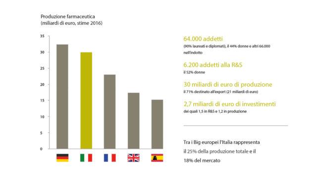 grafico che mostra l'Italia come secondo produttore europeo nel settore pharma