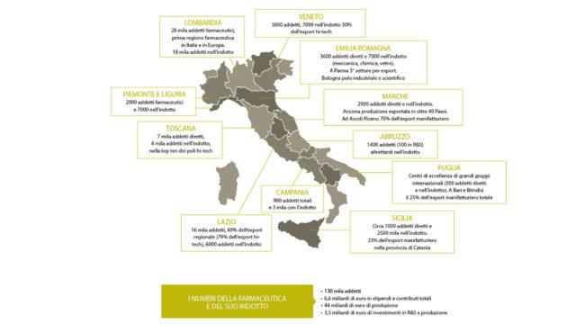 grafico che mostra il settore farmaceutico in Italia