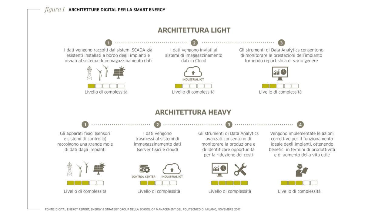 Grafico sulle Architetture Digital per la Smart Energy