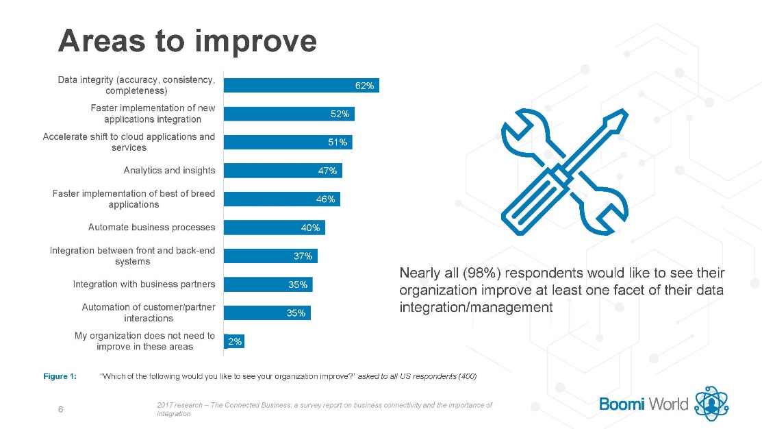 """Grafico: risposte alla domanda """"Aree che vorreste migliorare nella vostra organizzazione"""""""