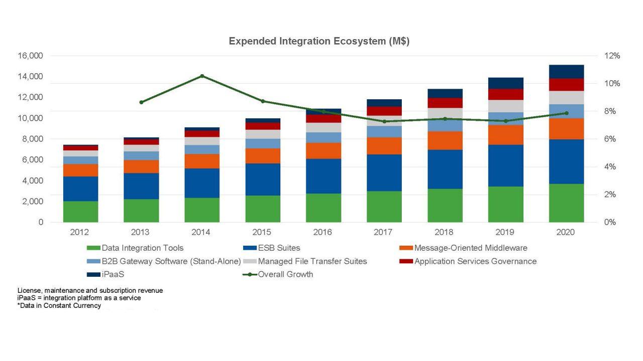 Grafico: Evoluzione del mercato delle piattaforme di Enterprise Application Integration