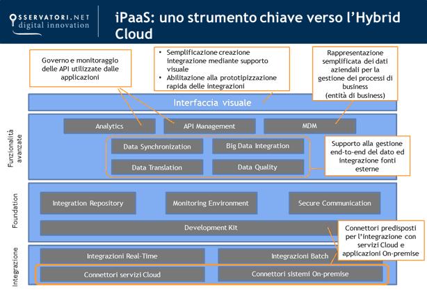 Grafico che mostra le caratteristiche di una iPaaS