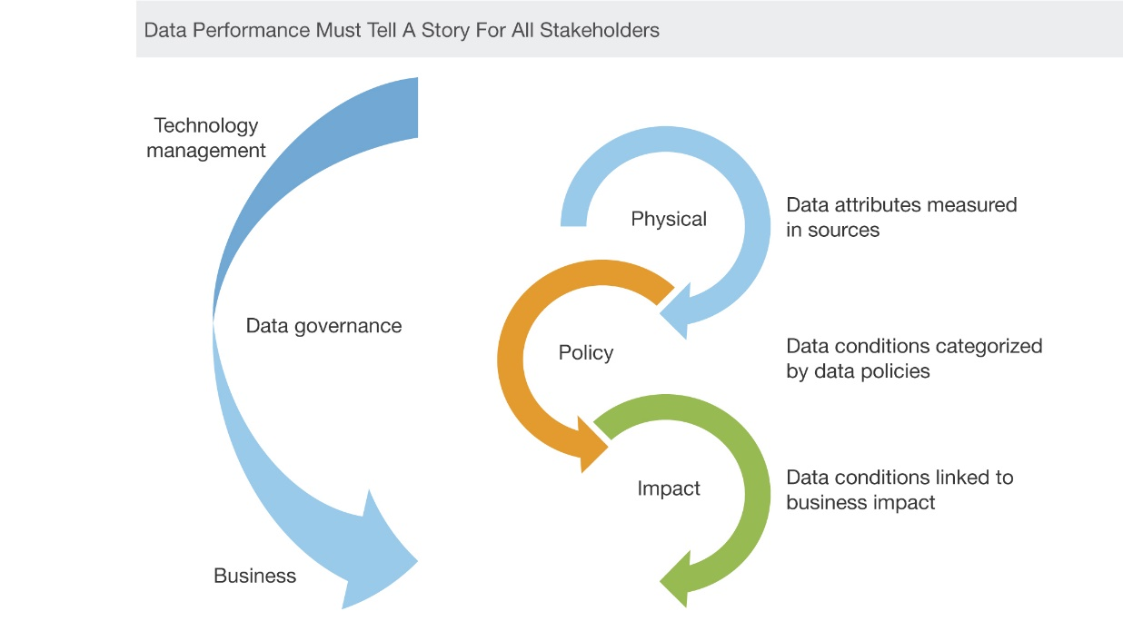 Grafico: Data Performance Management Is A Must-Have, Not A Nice-To-Have