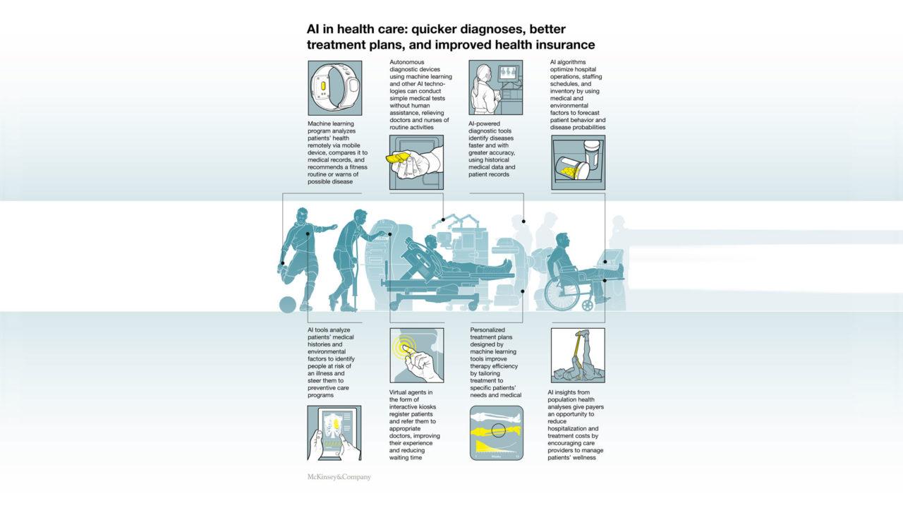 Illustrazione sull'utilizzo di tecnologie di intelligenza artificiale nella Sanità