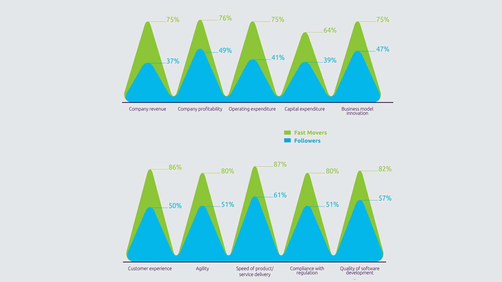 grafico approfondito di capgemini che illustra i vantaggi dell'automazione basata sul cloud