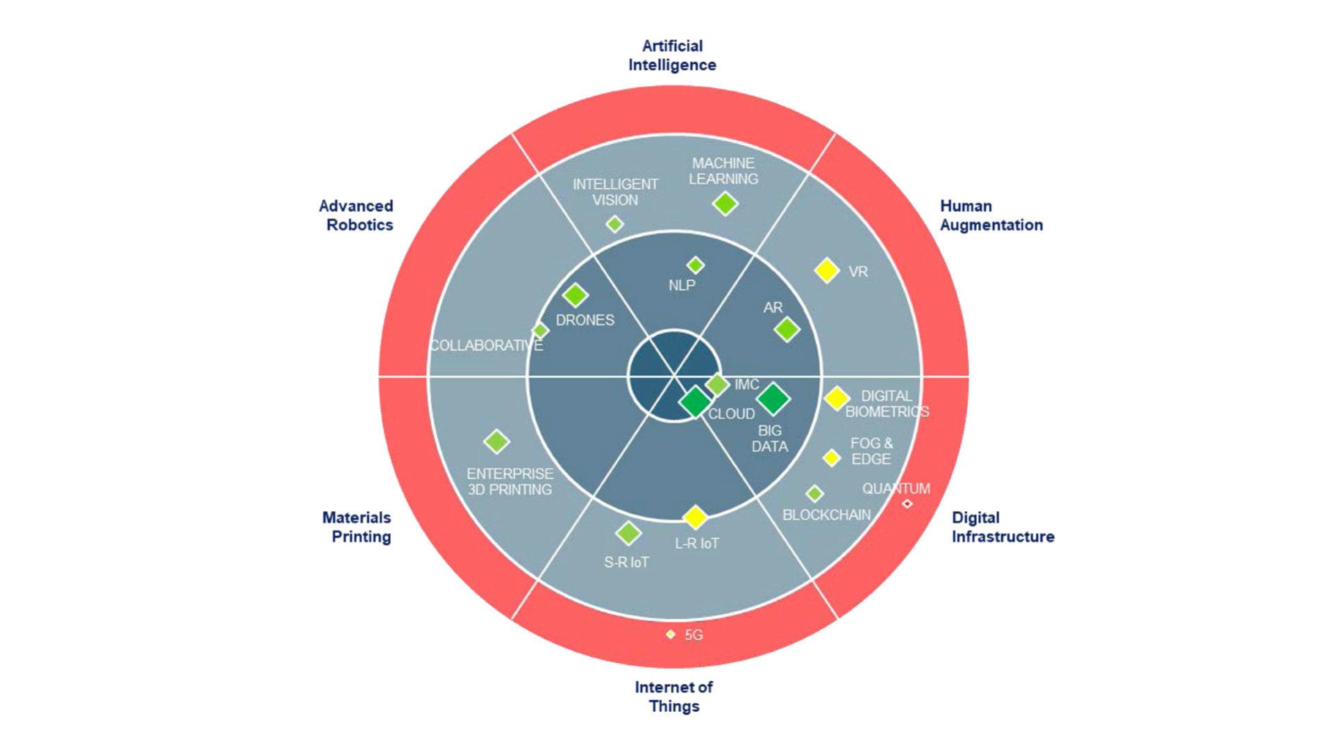 grafico che mostra lo stato delle tecnologie ad alto impatto