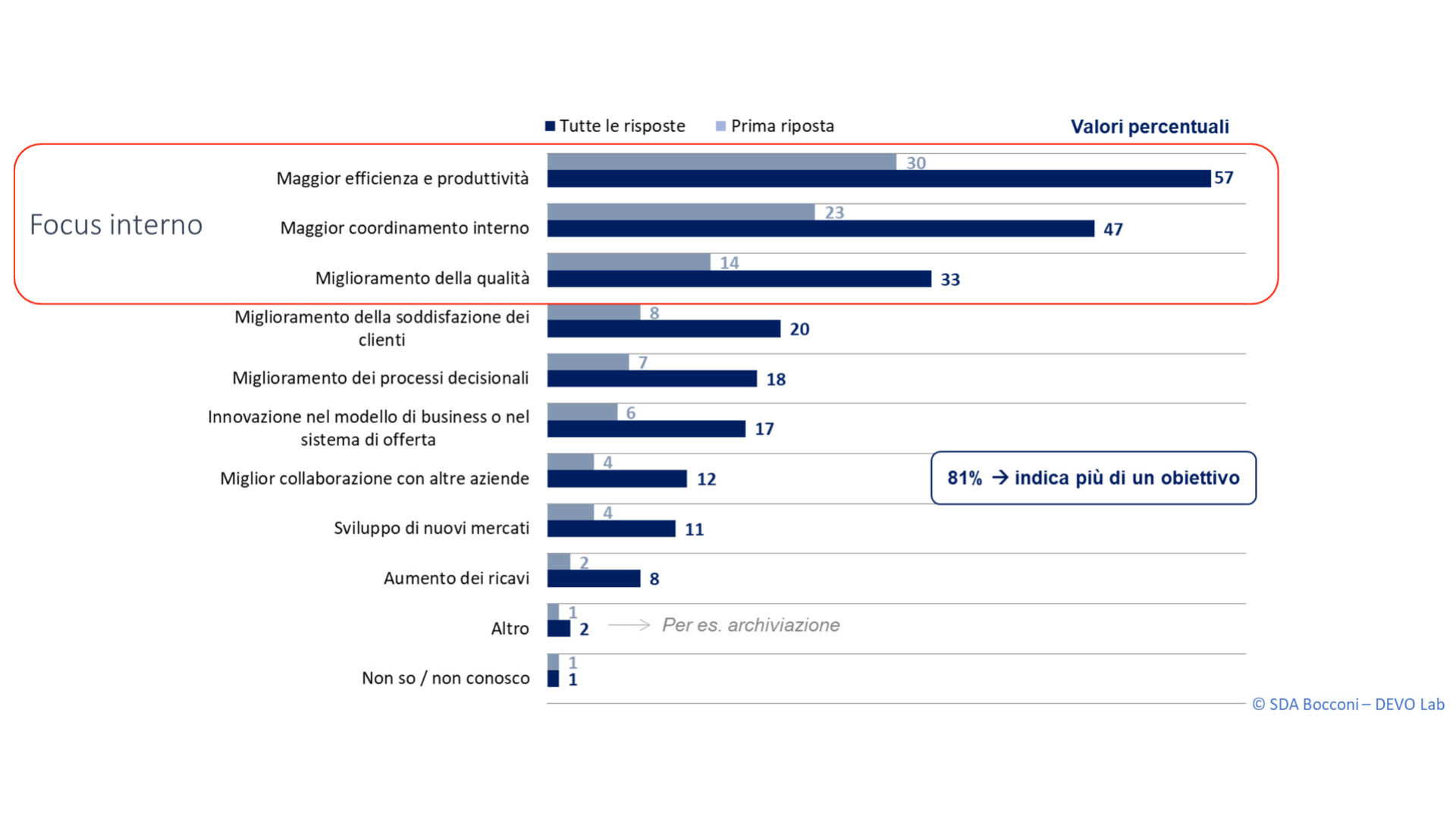 grafico che mostra digitale nel manifatturiero italiano