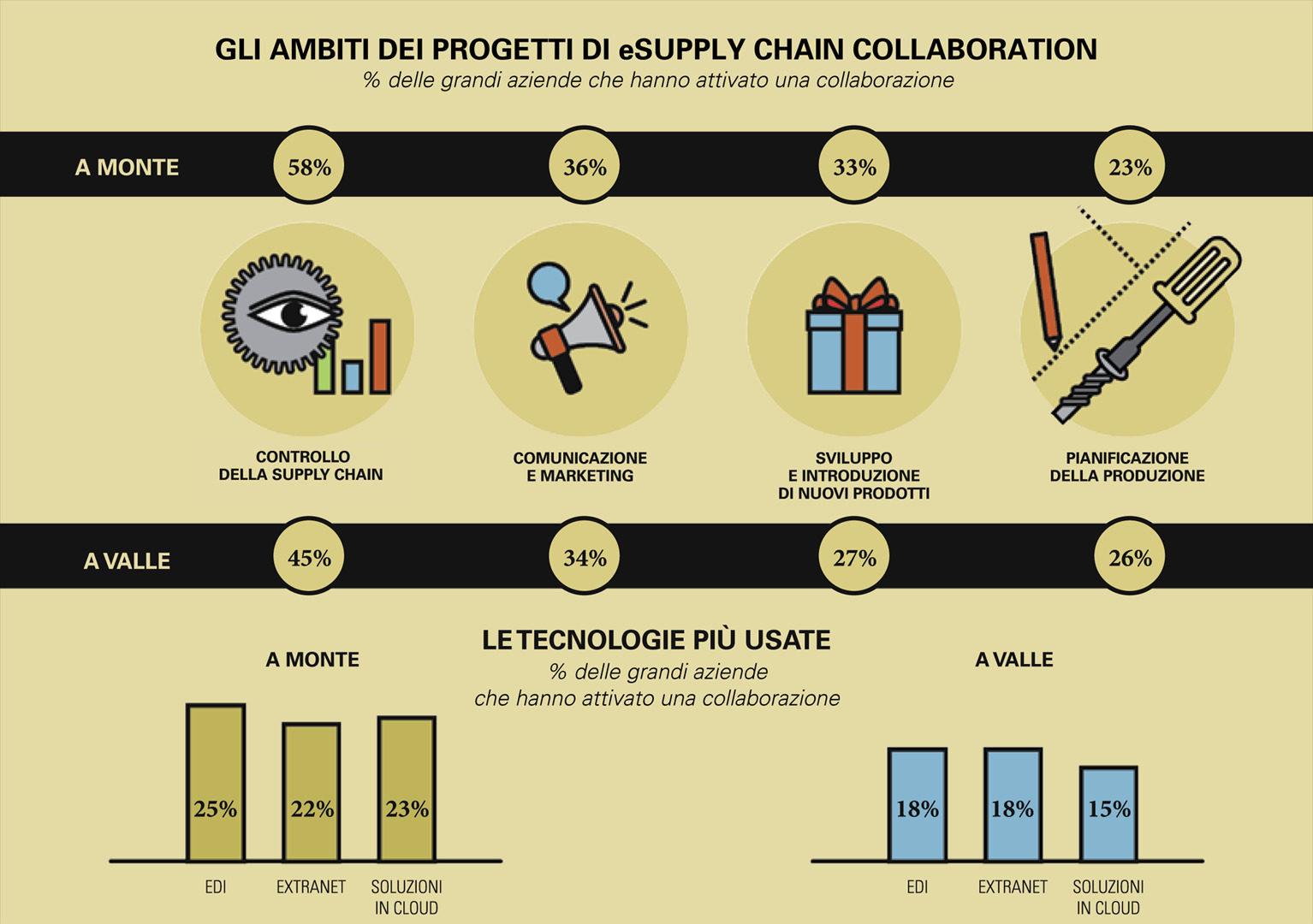 Ambiti di progetti di eSupply Chain Collaboration
