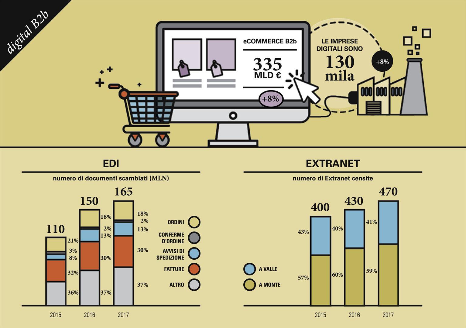 Soluzioni EDI e Extranet per le aziende