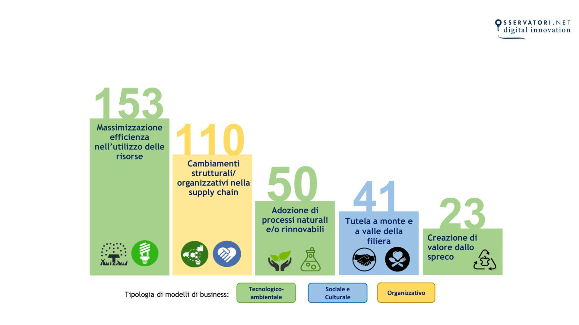 grafico che mostra i modelli di business sostenibile