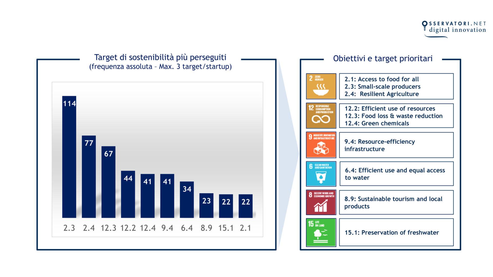 grafico che mostra gli obiettivi di sostenibilità delle startup