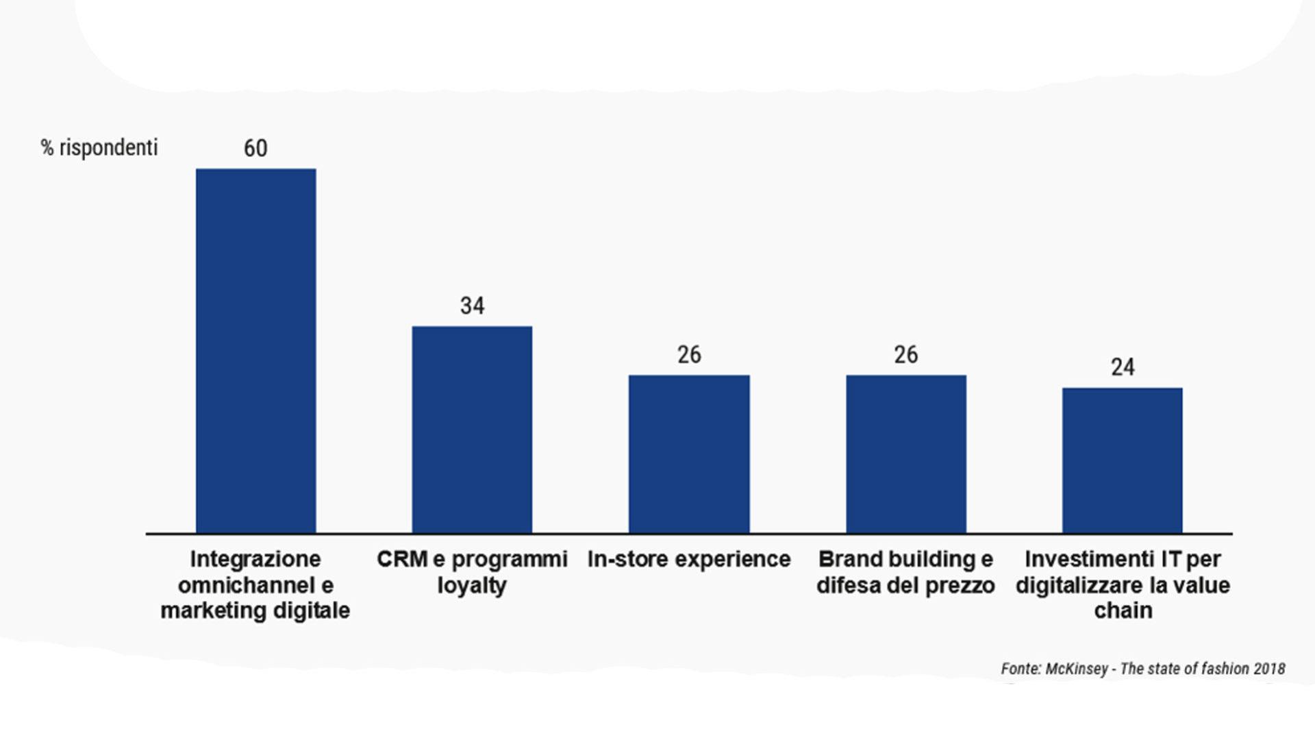 Grafico che mostra le aree di investimenti prioritarie per la crescita del digital lifestyle