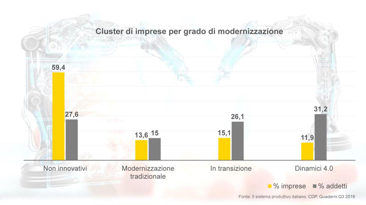 grafico che mostra Cluster di imprese per grado di modernizzazione