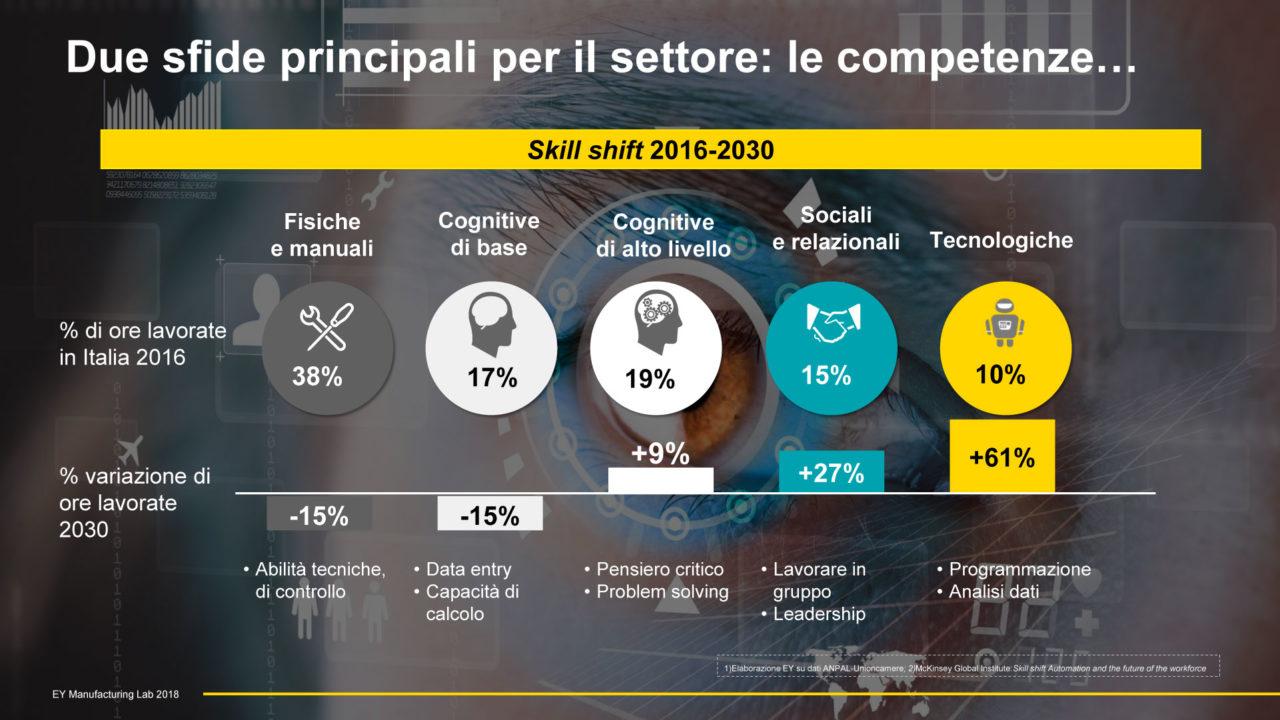 grafico che mostra lo Lo spostamento di skill dal 2016 al 2030