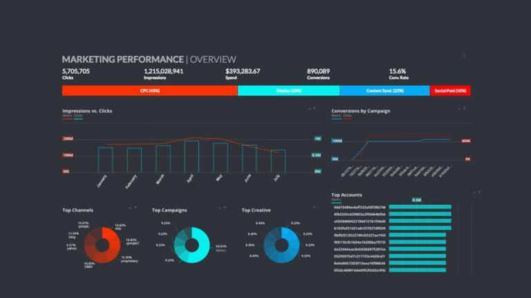 Uno screenshot della Dashboard di Datorama di Salesforce