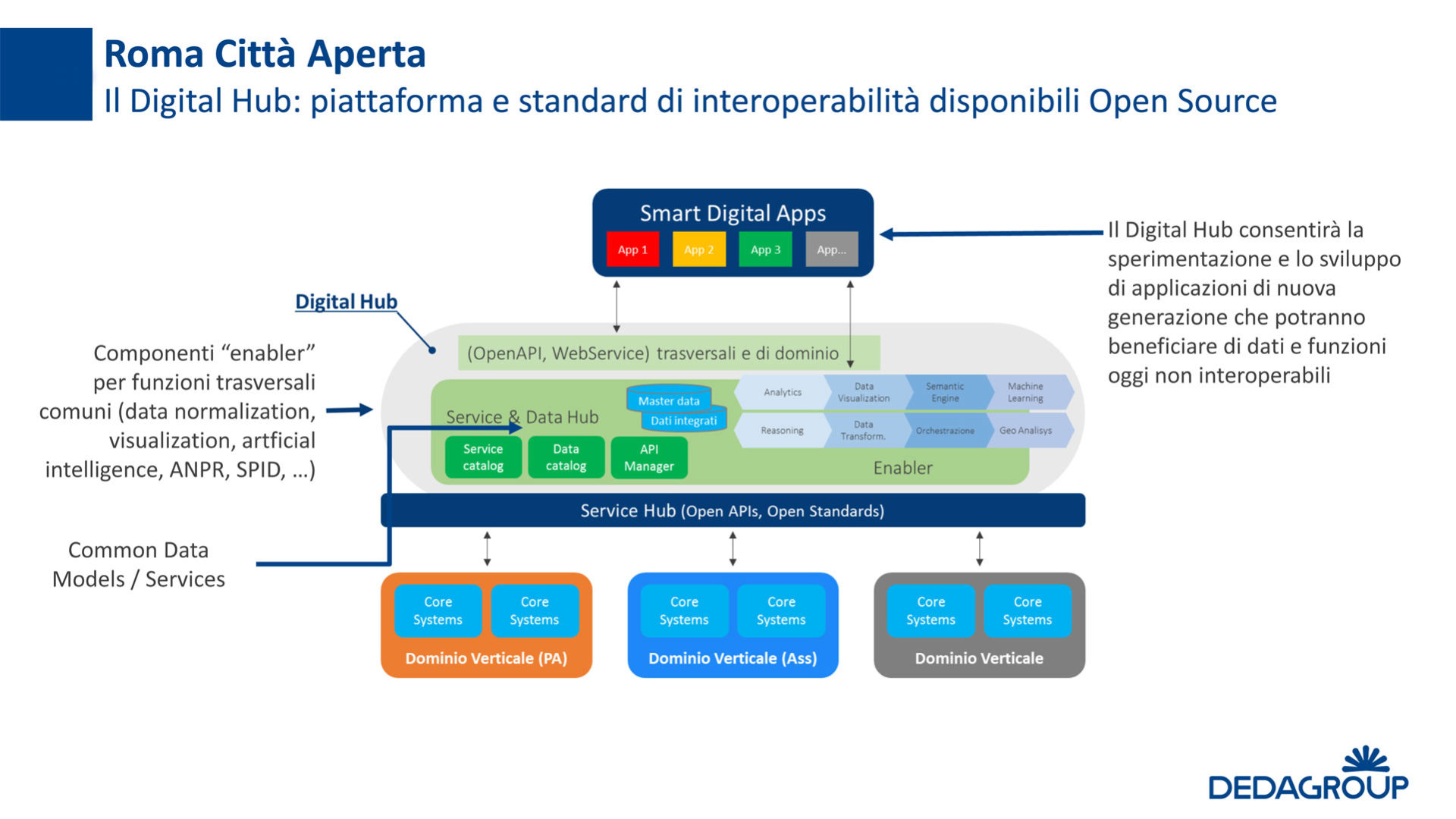 Schema della Piattaforma per l'interoperabilità sviluppata dal Co-innovation Lab di Dedagroup