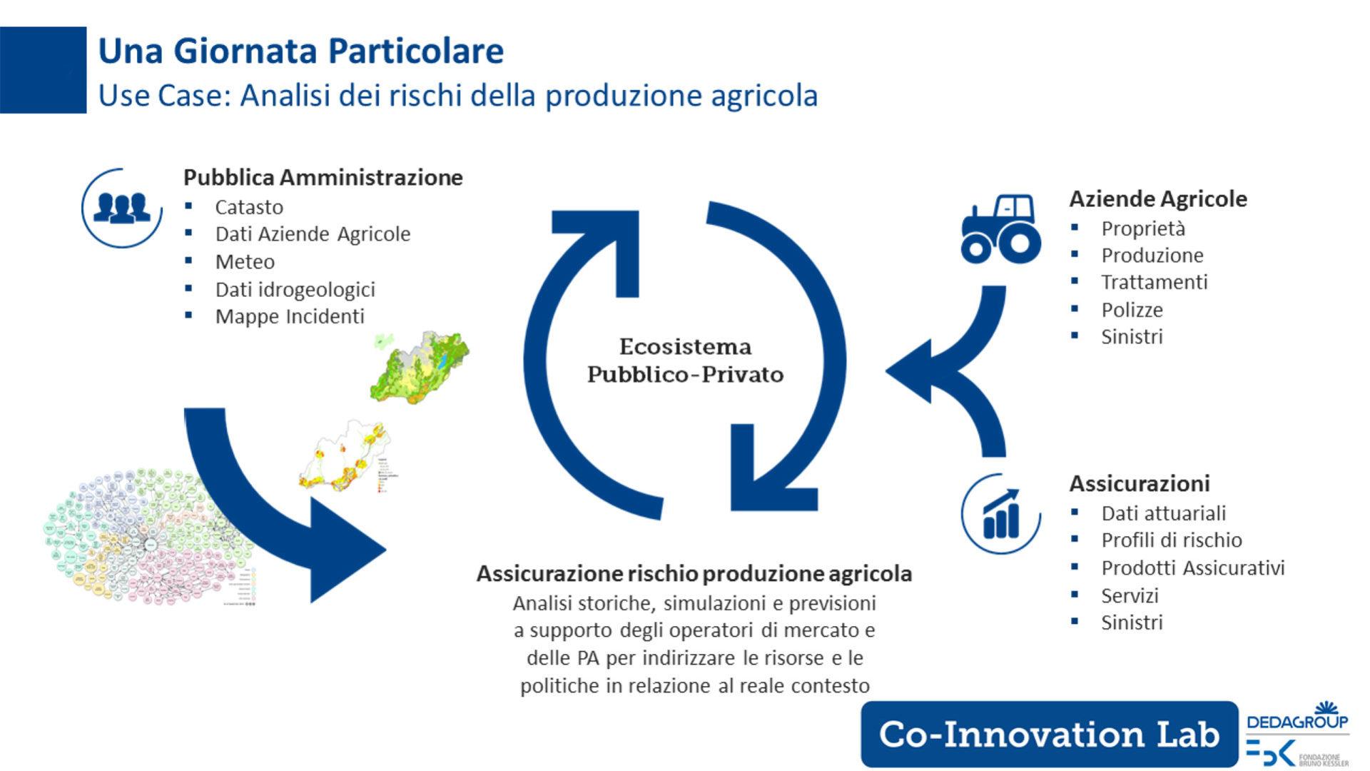 Schema della Use case relativa all'integrazione del mondo Pa, assicurazioni e aziende agricole per l'analisi dei rischi in ambito produzione agricola - Fonte: Dedagroup