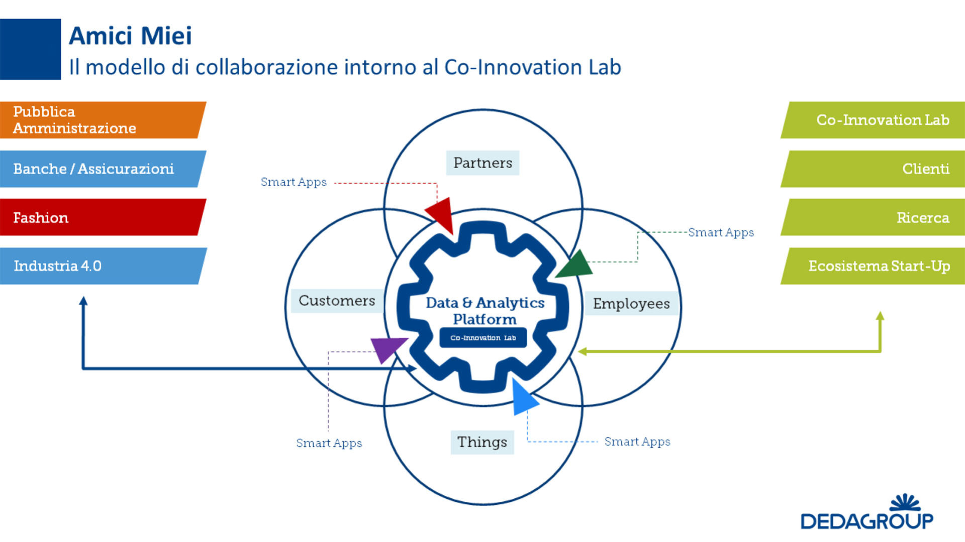 Schema del modello di collaborazione intorno al Co-innovation Lab - Fonte: Dedagroup